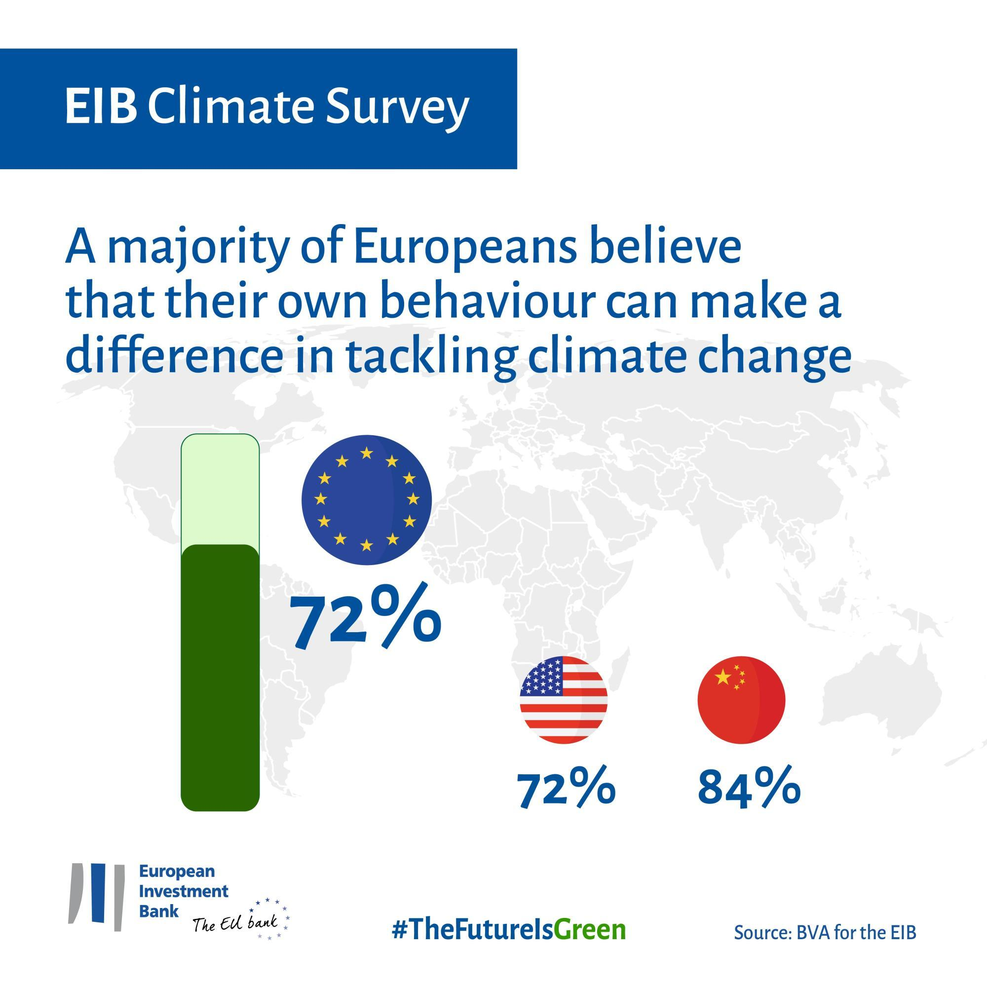 A majority of Europeans believe that their own behaviour can make a difference in tackling climate change