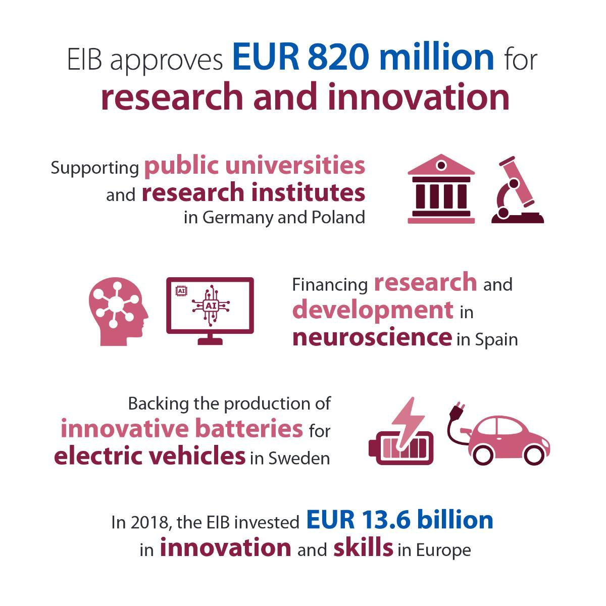 Accelerating research and innovation