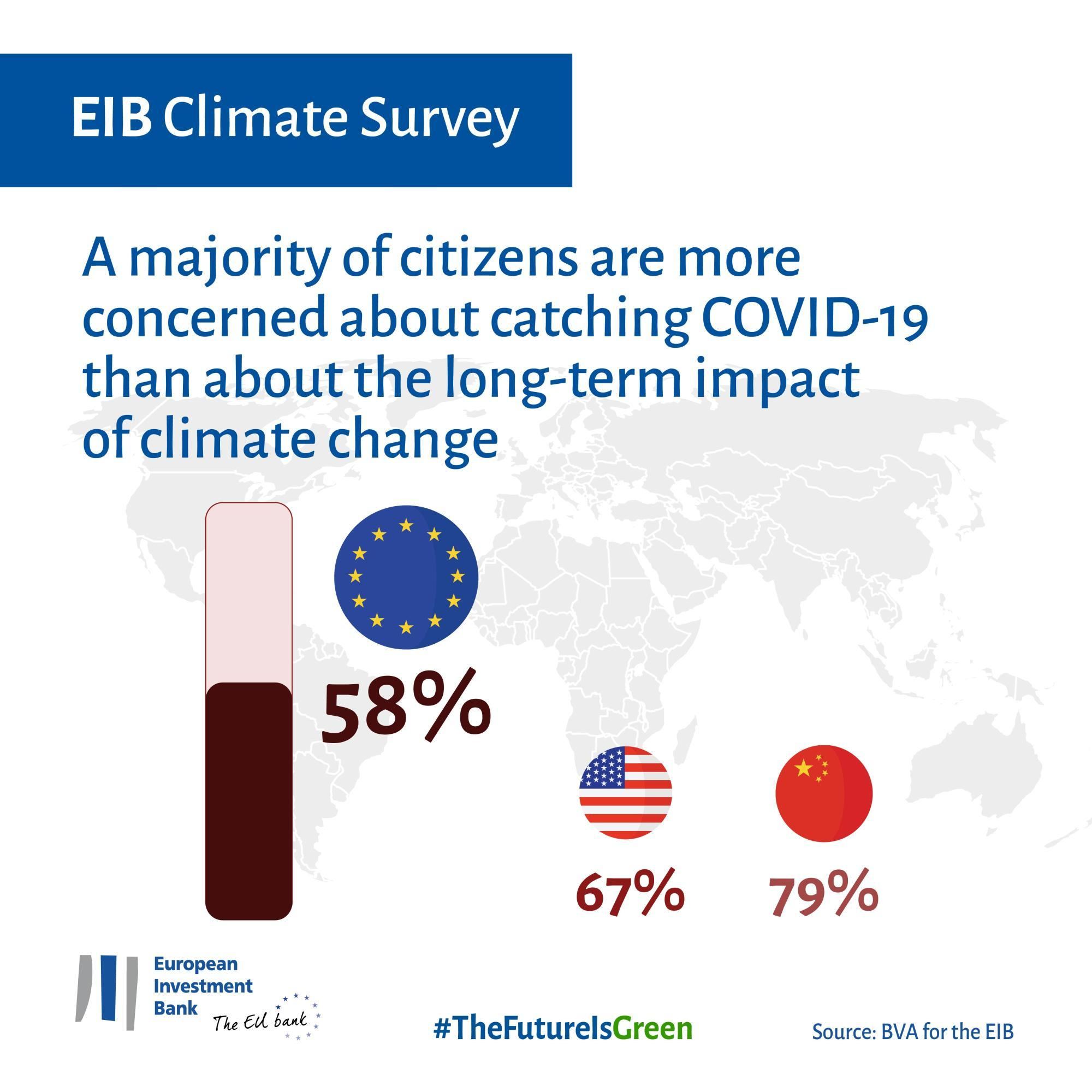A majority of citizens are more concerned about catching COVID-19 than about the long-term impact of climate change – 58% EU average