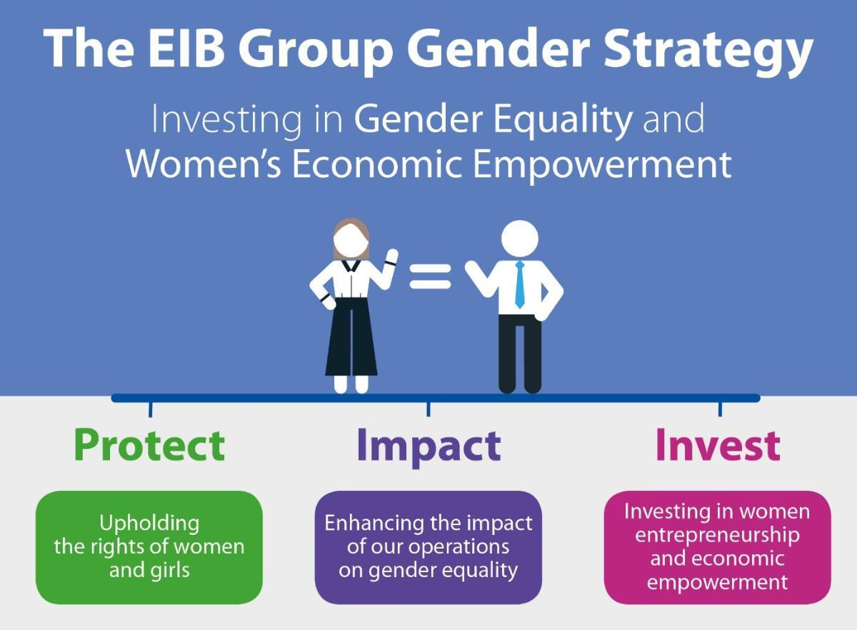 The EIB Group Gender Strategy