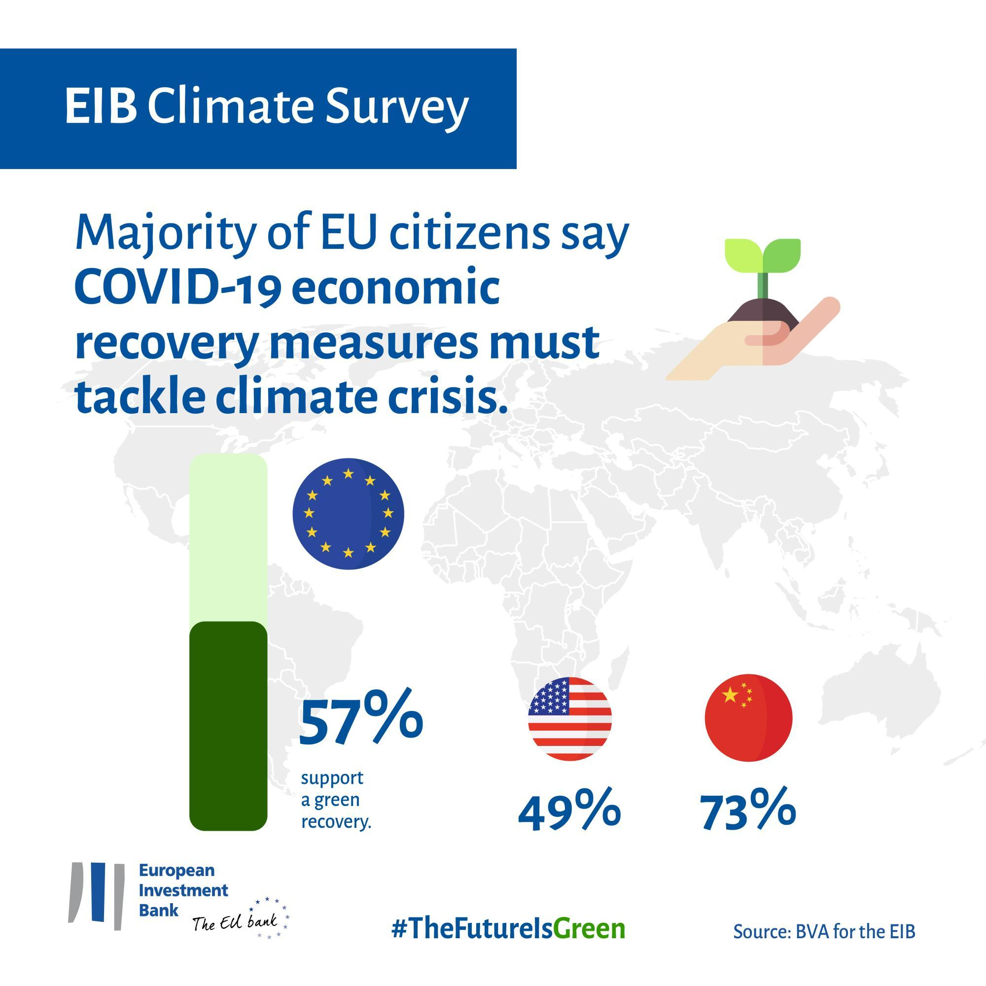 Majority of EU citizens say COVID-19 economic recovery measures must tackle climate crisis