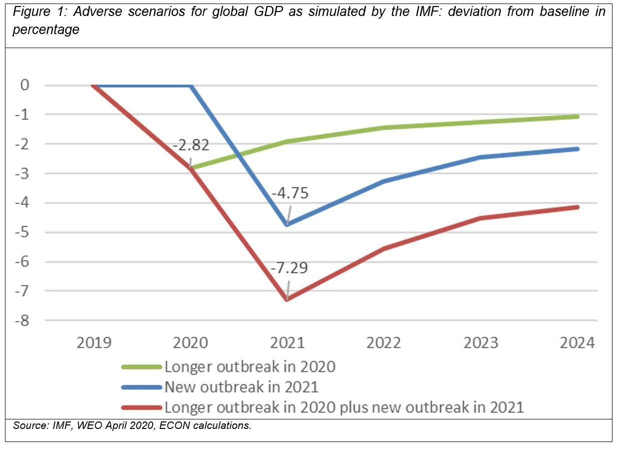 >@IMF, WEO April 2020, ECON calculations/EIB