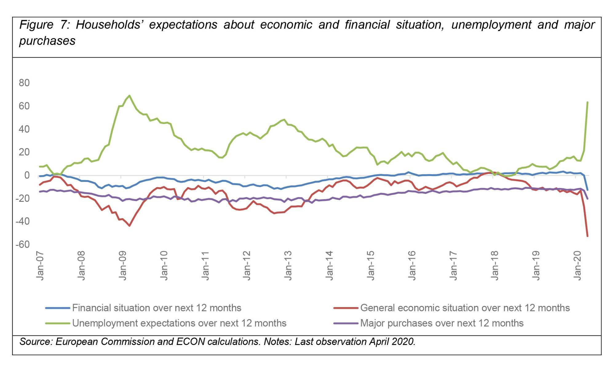 >@European Commission and ECON calculations