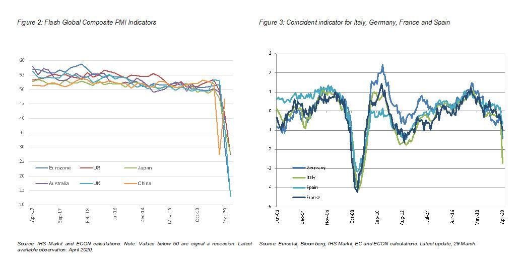 >@IHS Markit and ECON calculations / EIB