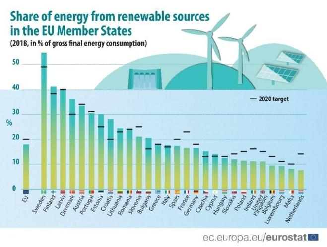 Share of energy from renewable sources in the EU Member States