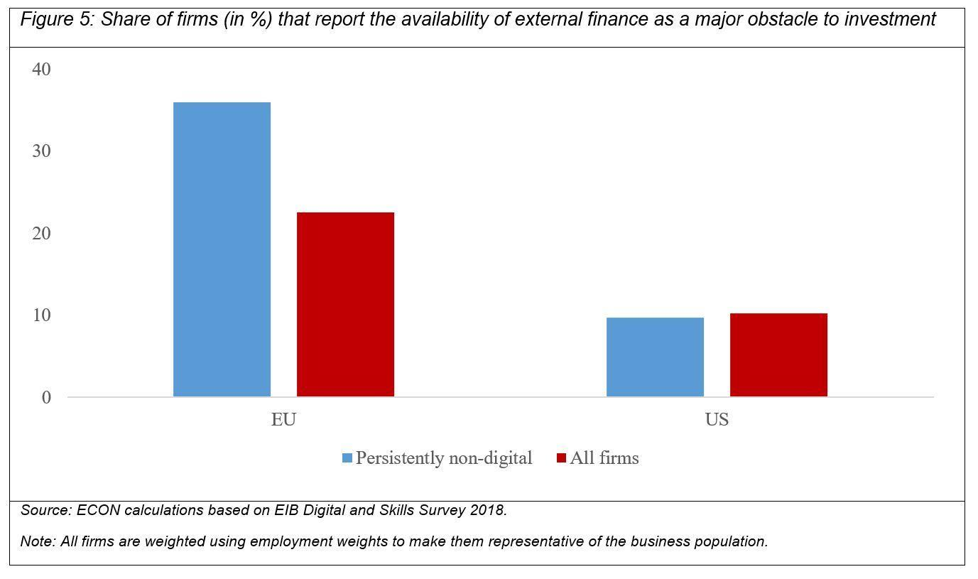>@ECON calculations based on EIB Digital and Skills Survey 2018/EIB